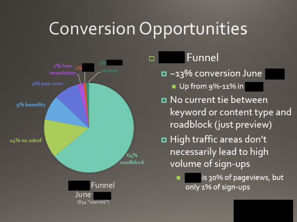 Marketing Analytics: Sample Conversion Analysis | Part of a client website analysis (using Google Analytics and other web tracking) to identify untapped, significant conversion opportunities. Parts blacked out to protect client information.