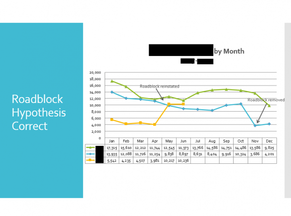Marketing Analytics: Sample Analysis | Part of a client report digging into some significant web conversion rate changes. Parts blacked out to protect client information.